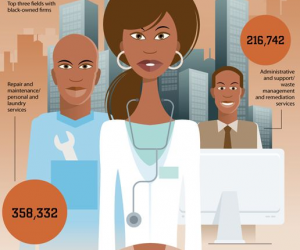 An infograph released by CreditDonkey shows that African American businesses posted the most gains in the early 2000's.